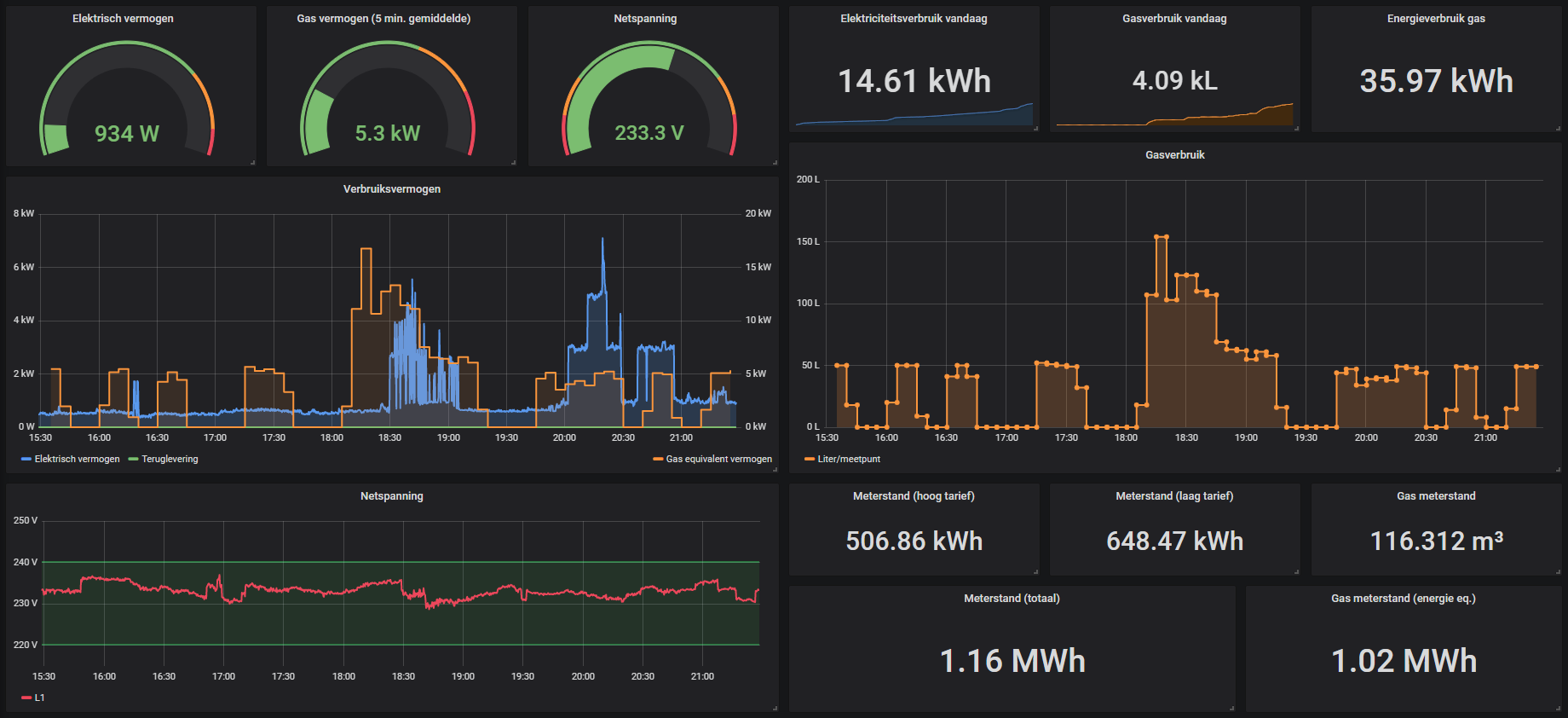 Example of graph dashboard created with obtained metrics